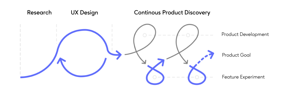 Continous-Product-Discovery-Process