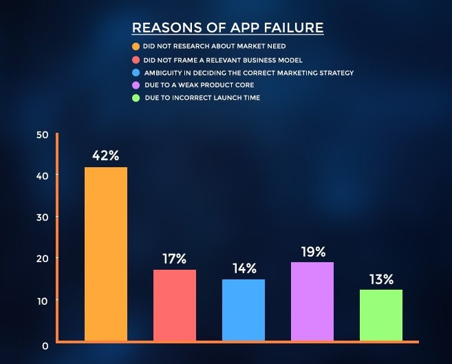 Market Research and App failure